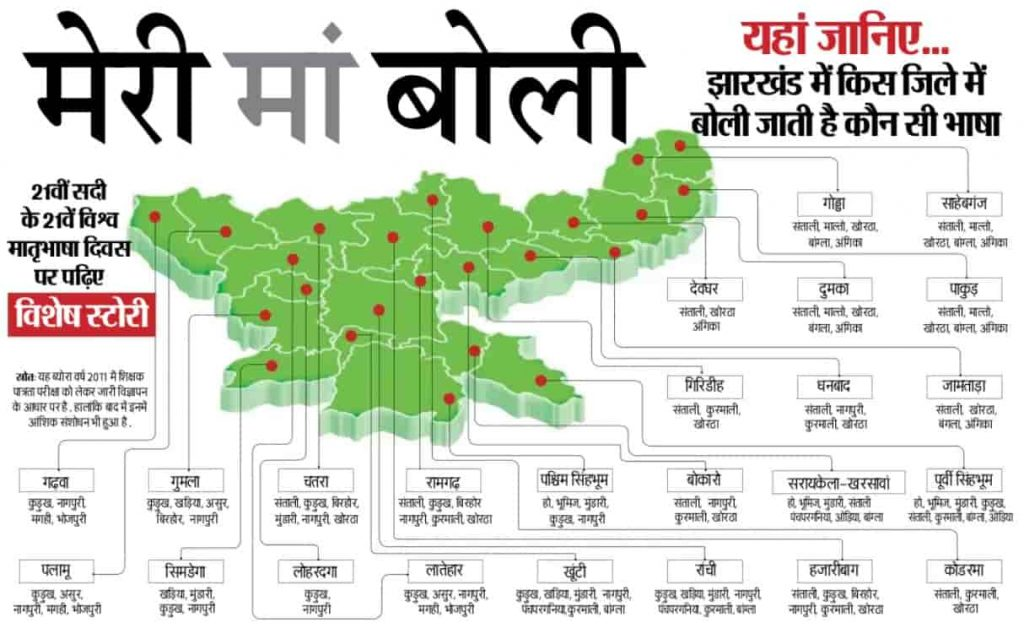 Jharkhand Bhasha aur Boliyan District Wise